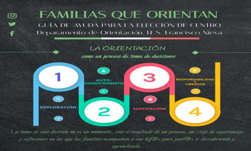 Familias que orientan 1: la orientación como un proceso de toma de decisiones